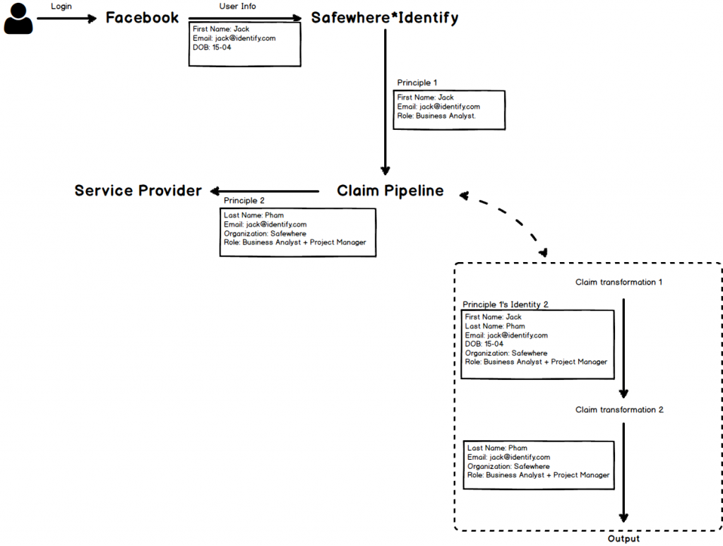 Safewhere Identify Output of Pipeline