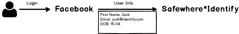 IdP sends information Package to Safewhere*Identify